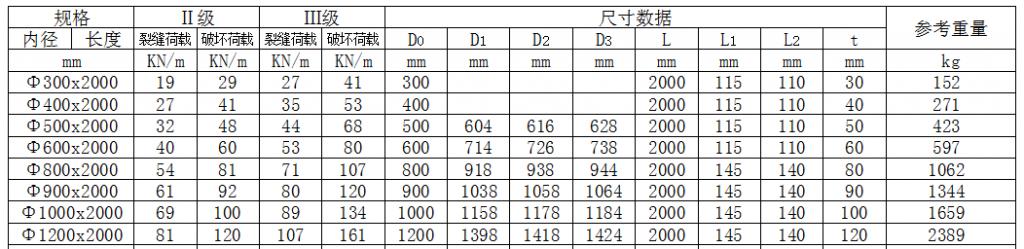 钢筋混凝土管(承插口)(φ300-1200)插图(1)