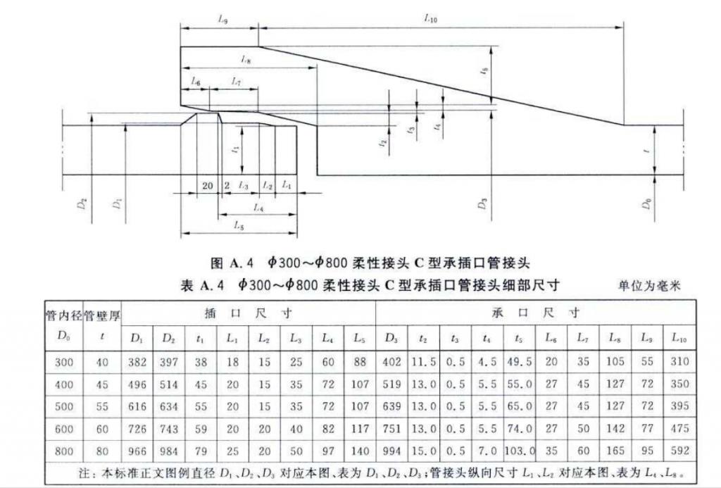 承插口水泥管图解(接口分析)插图(1)